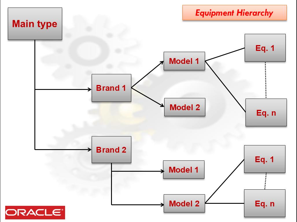 equipment hierarchy